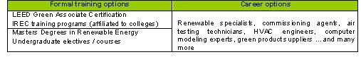 Courses in renewable energy and subsequent career options